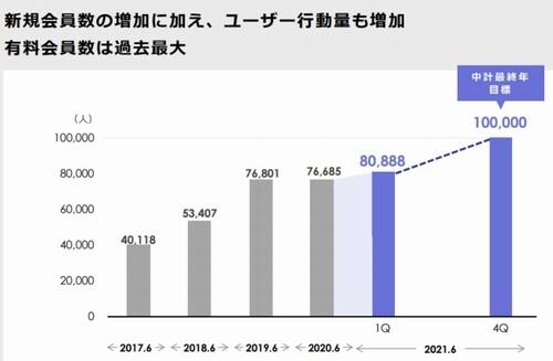 omiaiの会員数が増えているグラフ