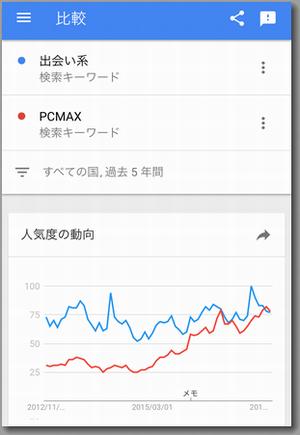 ピーシーマックスの人気