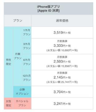 ヤフーパートナーのiPhone料金