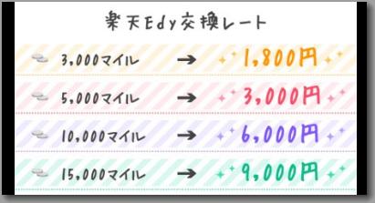 YYCの交換レート